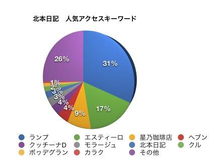 北本日記の人気アクセスキーワード(2013年1月〜6月)