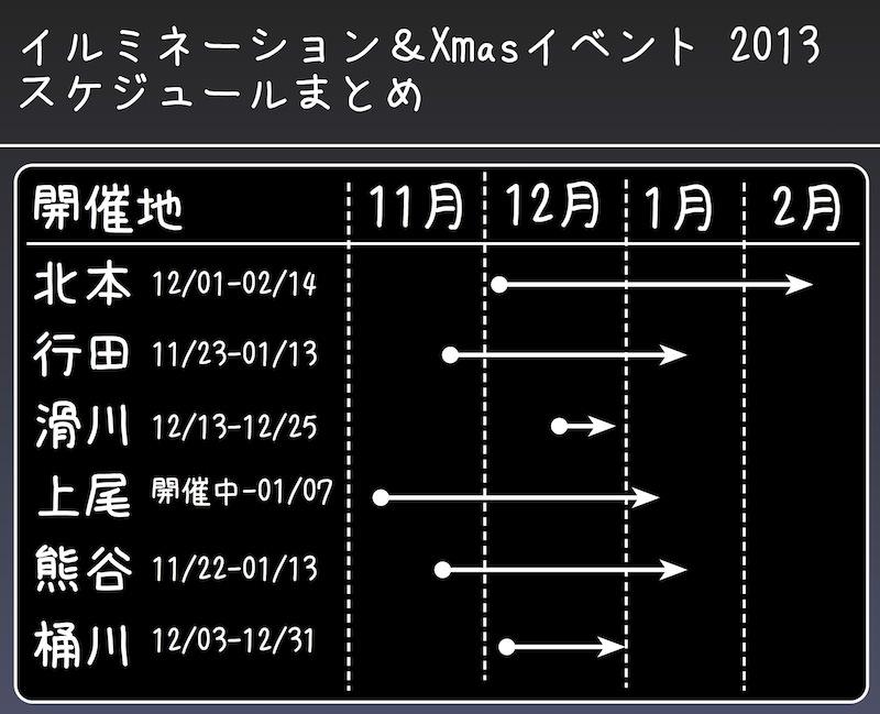 イルミネーション&Xmasイベント2013(北本近隣、高崎線沿線ほか)