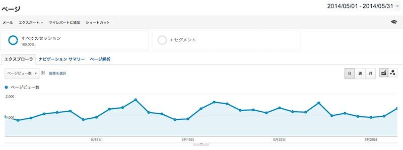 北本日記統計:2014年5月の記事別PV Top50