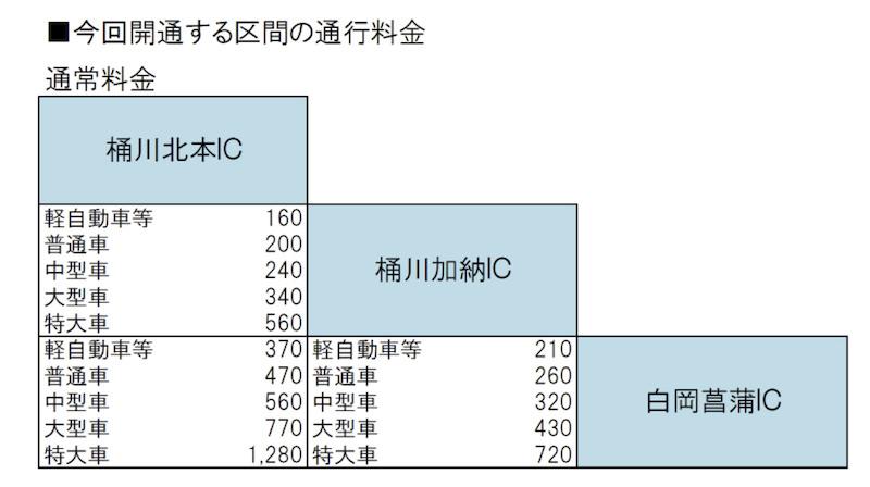 圏央道料金表 桶川北本IC〜白岡菖蒲IC(開通区間)と主要ICまでの通行料金