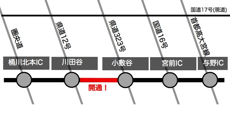 ageo-road-map