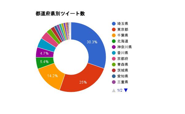 local-blog-graph-todohuken