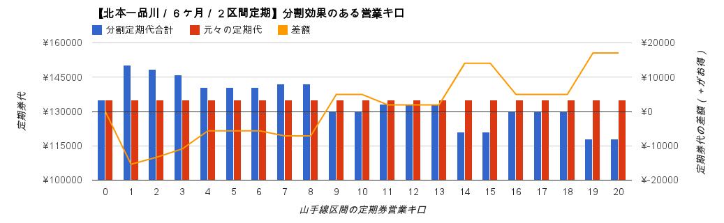 【二区間定期券】北本→品川