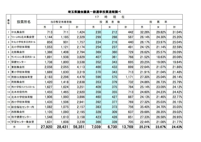 【選挙速報(20時28分確定版)投票率 43.62%】統一地方選挙 2015 (埼玉県議会議員一般選挙) 北本市 南第15区