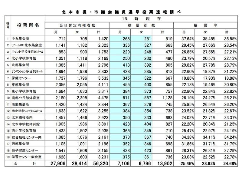 【選挙速報(20時26分確定)投票率 55.05%】北本市長選挙・北本市議会議員選挙(統一地方選挙 2015)
